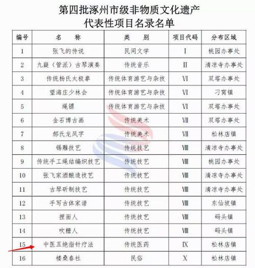 """中医五绝指针疗法被批准列入""""非遗""""名录"""